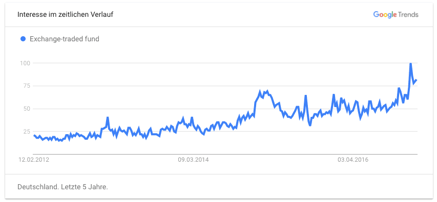 ETF Google Trends